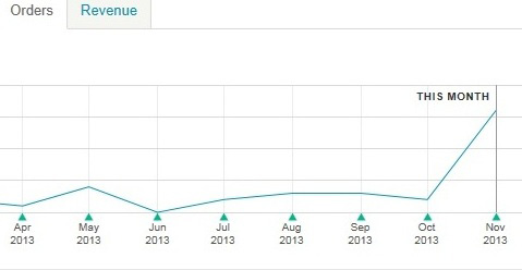 Thankful for this pretty spike in November Etsy sales!